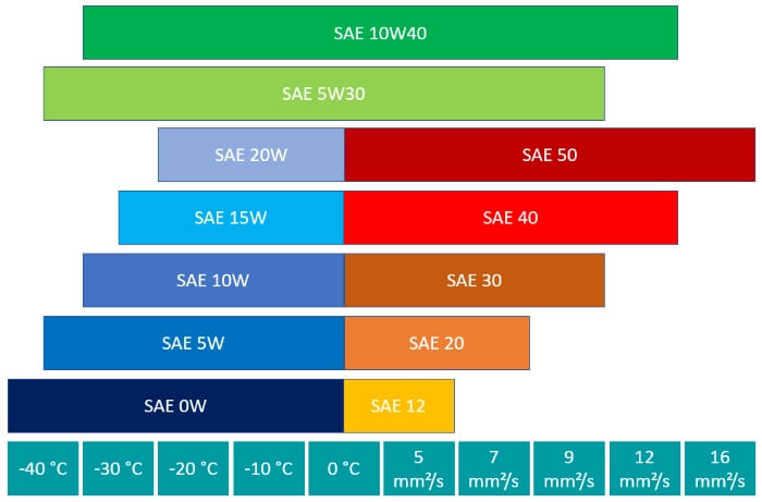 Overview of common SAE classes