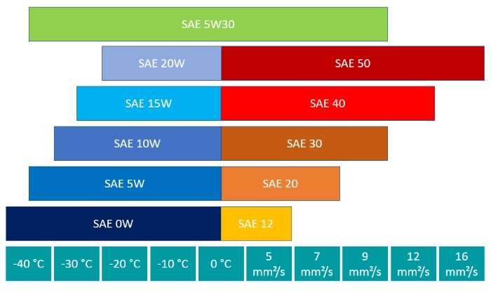 Parameters of SAE class 5w30