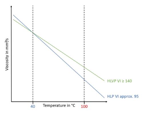Visualization of a VT-Diagram