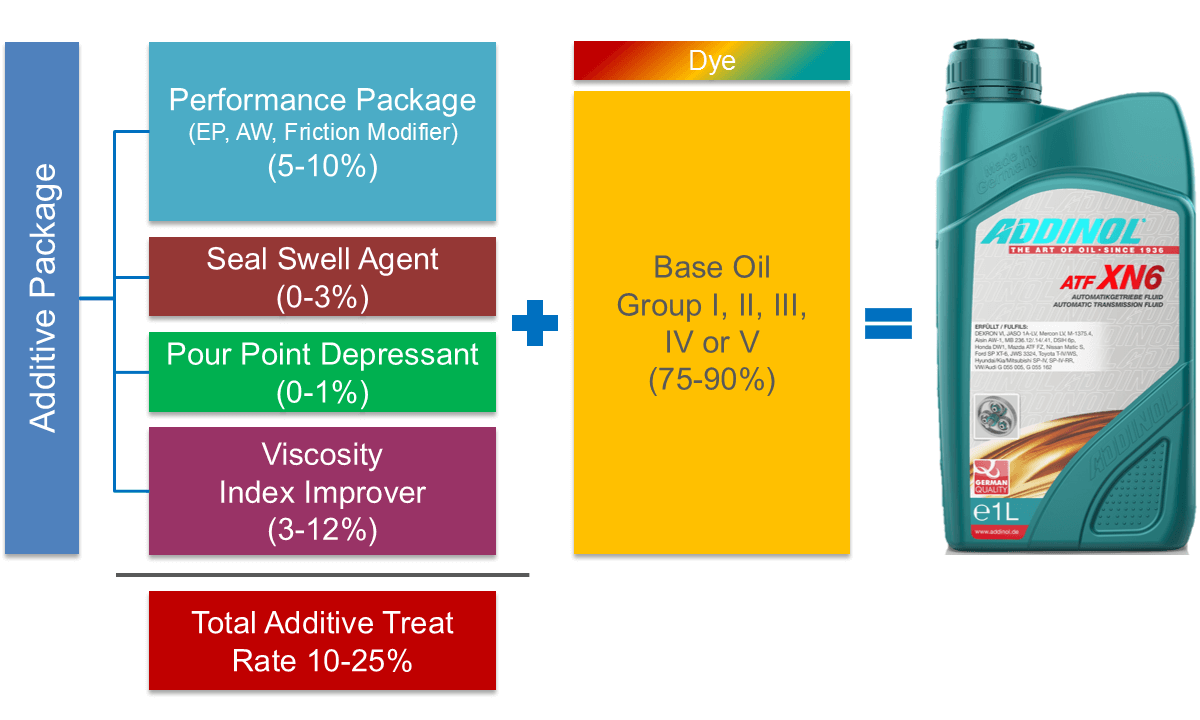 Composition of an ATF
