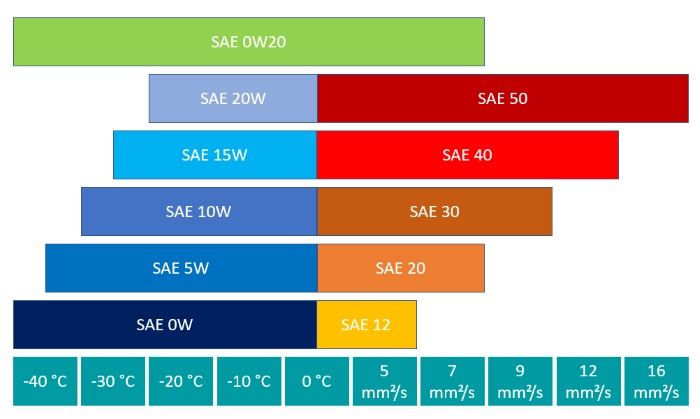 Performance parameters of SAE class 0W20