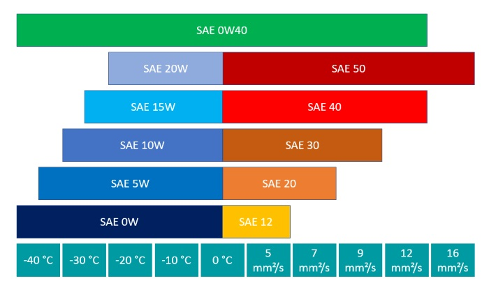 Performance parameters of SAE class 0W40