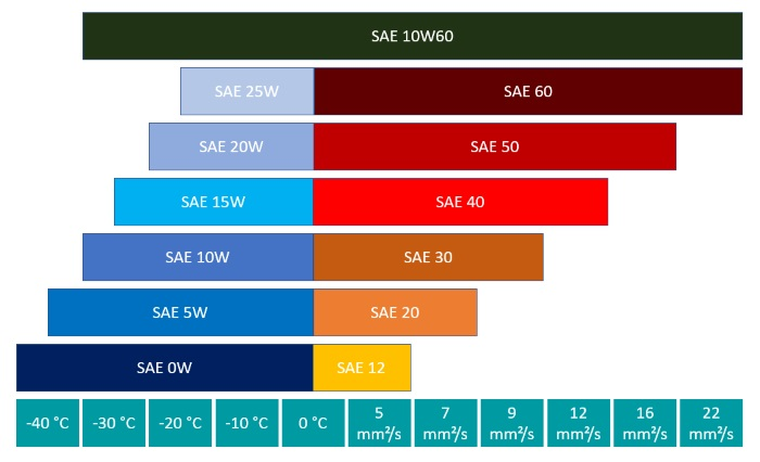 Performance parameters of SAE class 10W60