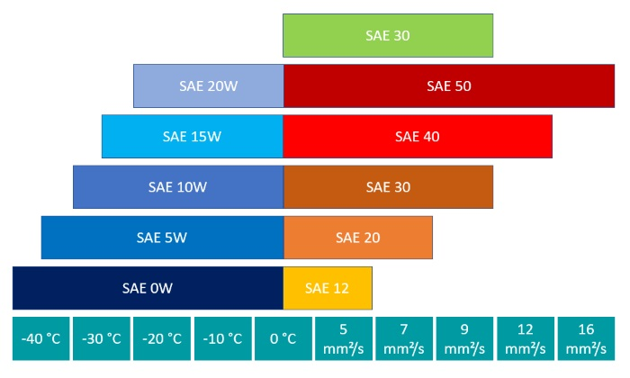 Performance parameters of SAE class 30