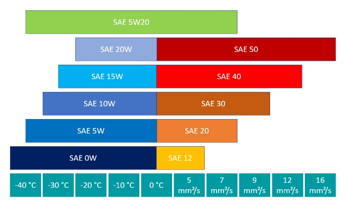 Performance parameters of SAE class 5W20