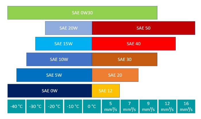 Performance parameters of SAE class 0W30
