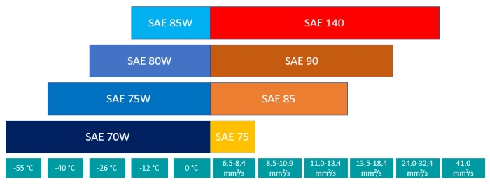 Overview of the SAE classes for transmission oils