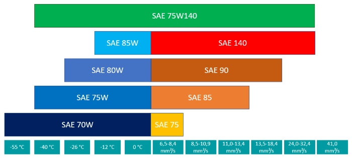 Classification of transmission oil 75W140 according to SAE